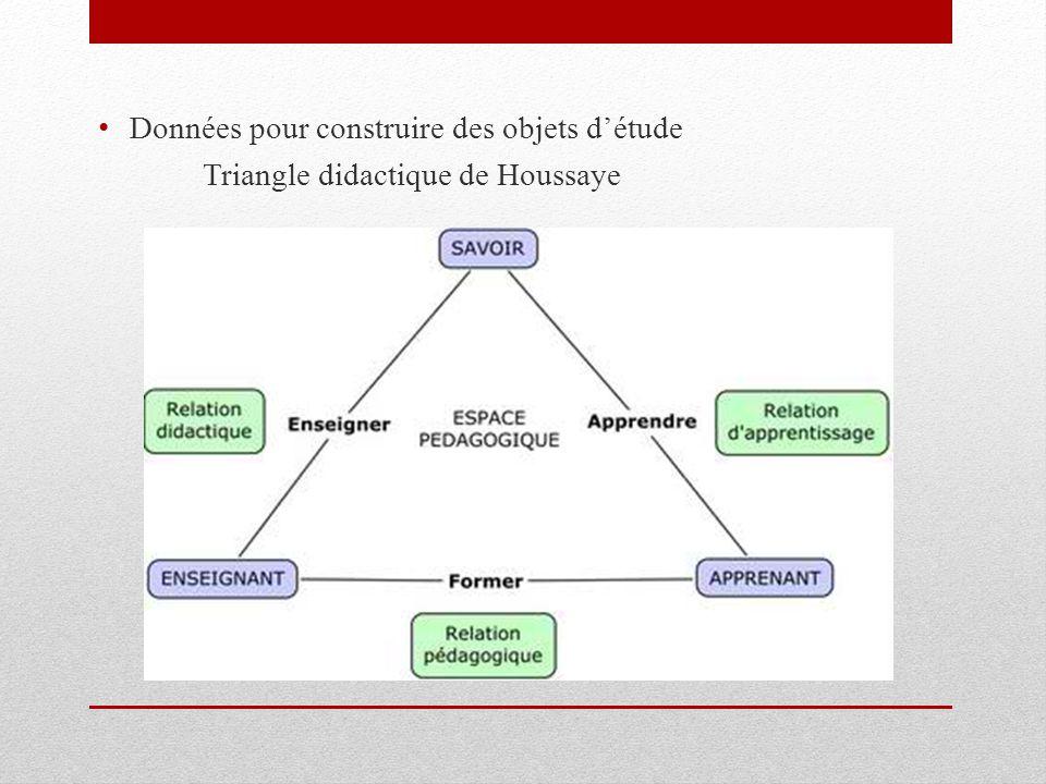 Données pour construire des objets d'étude Triangle didactique de Houssaye