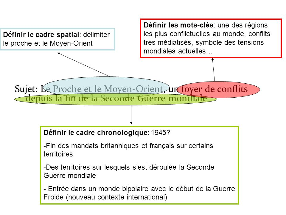 dissertation guerre froide introduction
