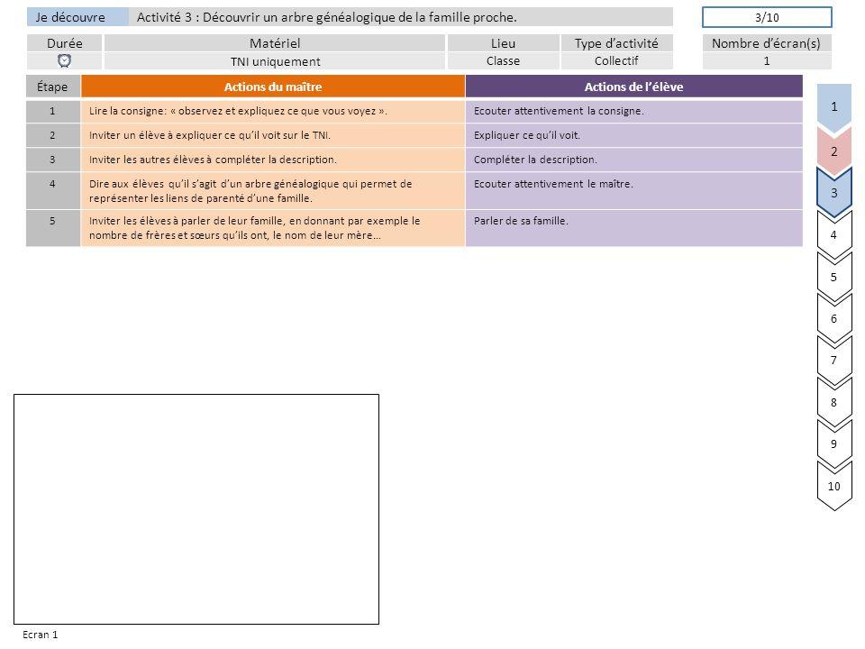 Je découvre DuréeLieuType d'activitéMatérielNombre d'écran(s) Activité 3 : Découvrir un arbre généalogique de la famille proche.