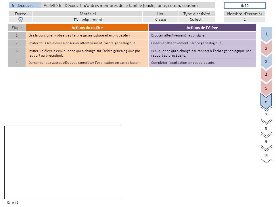 Je découvre DuréeLieuType d'activitéMatérielNombre d'écran(s) Activité 6 : Découvrir d'autres membres de la famille (oncle, tante, cousin, cousine) TNI uniquement ClasseCollectif1 6/10 3 4 5 6 7 8 9 10 2 1 ² Ecran 1 ÉtapeActions du maîtreActions de l'élève 1Lire la consigne: « observez l'arbre généalogique et expliquez-le ».Ecouter attentivement la consigne.