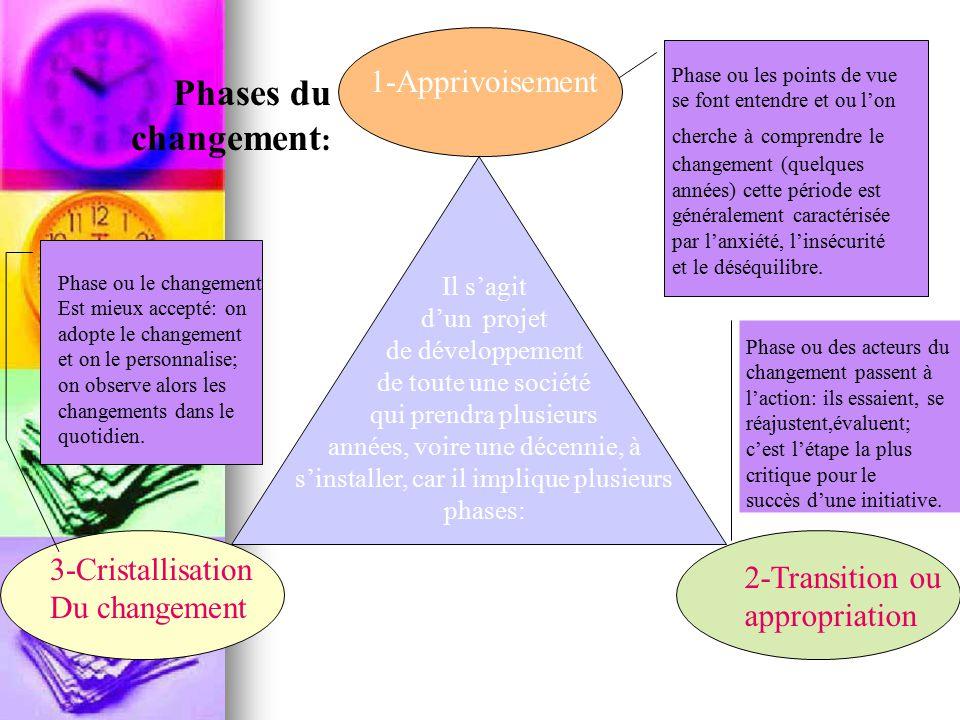 1-Apprivoisement 2-Transition ou appropriation 3-Cristallisation Du changement Il s'agit d'un projet de développement de toute une société qui prendra plusieurs années, voire une décennie, à s'installer, car il implique plusieurs phases: Phases du changement : Phase ou les points de vue se font entendre et ou l'on cherche à comprendre le changement (quelques années) cette période est généralement caractérisée par l'anxiété, l'insécurité et le déséquilibre.
