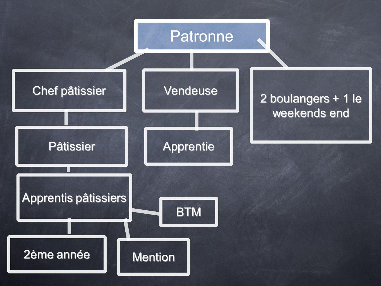 Patronne Chef pâtissier Vendeuse 2 boulangers + 1 le weekends end Pâtissier Apprentie Apprentis pâtissiers BTM Mention 2ème année