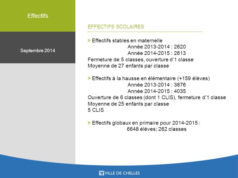 Septembre 2014 Effectifs > Effectifs stables en maternelle Année 2013-2014 : 2620 Année 2014-2015 : 2613 Fermeture de 5 classes, ouverture d'1 classe Moyenne de 27 enfants par classe > Effectifs à la hausse en élémentaire (+159 élèves) Année 2013-2014 : 3876 Année 2014-2015 : 4035 Ouverture de 6 classes (dont 1 CLIS), fermeture d'1 classe Moyenne de 25 enfants par classe 5 CLIS > Effectifs globaux en primaire pour 2014-2015 : 6648 élèves; 262 classes EFFECTIFS SCOLAIRES