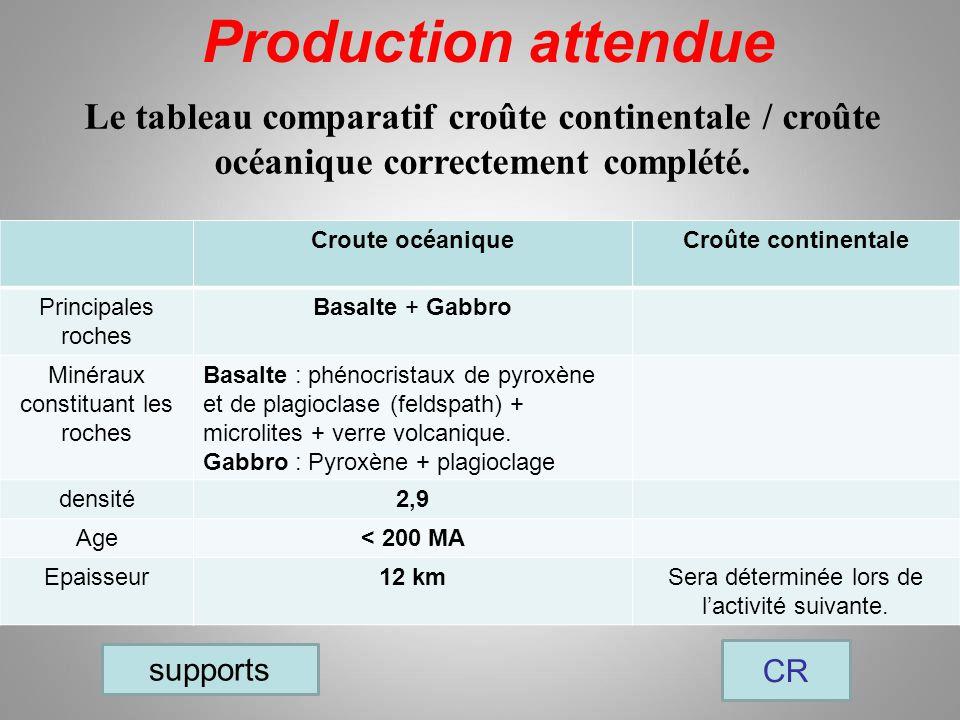 Production attendue CR Le tableau comparatif croûte continentale / croûte océanique correctement complété.
