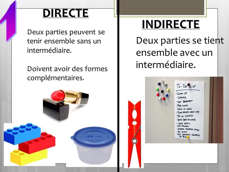DIRECTE INDIRECTE Deux parties peuvent se tenir ensemble sans un intermédiaire. Doivent avoir des formes complémentaires. Deux parties se tient ensemb