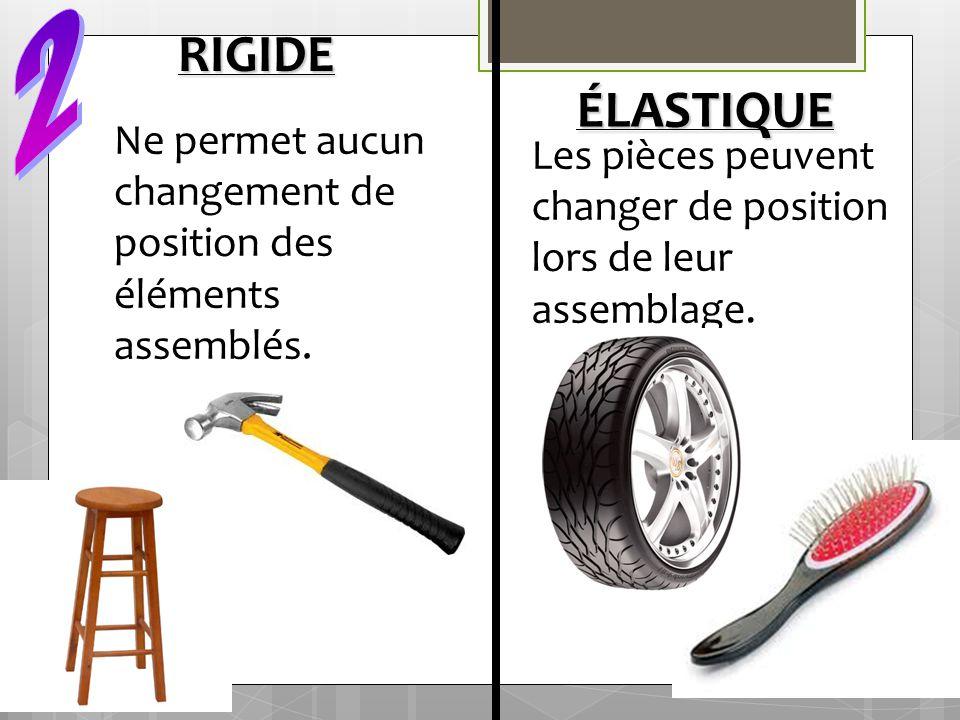 RIGIDE ÉLASTIQUE Ne permet aucun changement de position des éléments assemblés. Les pièces peuvent changer de position lors de leur assemblage.