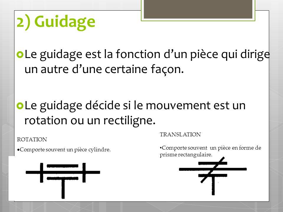 2) Guidage  Le guidage est la fonction d'un pièce qui dirige un autre d'une certaine façon.  Le guidage décide si le mouvement est un rotation ou un