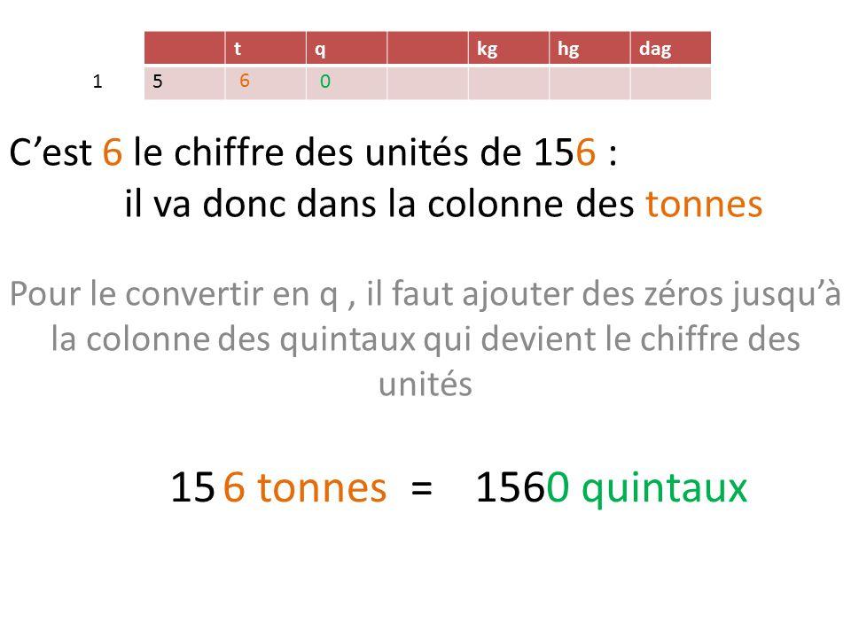 C'est 6 le chiffre des unités de 156 : il va donc dans la colonne des tonnes Pour le convertir en q, il faut ajouter des zéros jusqu'à la colonne des quintaux qui devient le chiffre des unités tqkghgdag 15 6 tonnes = 5 1560 quintaux 1 6 0