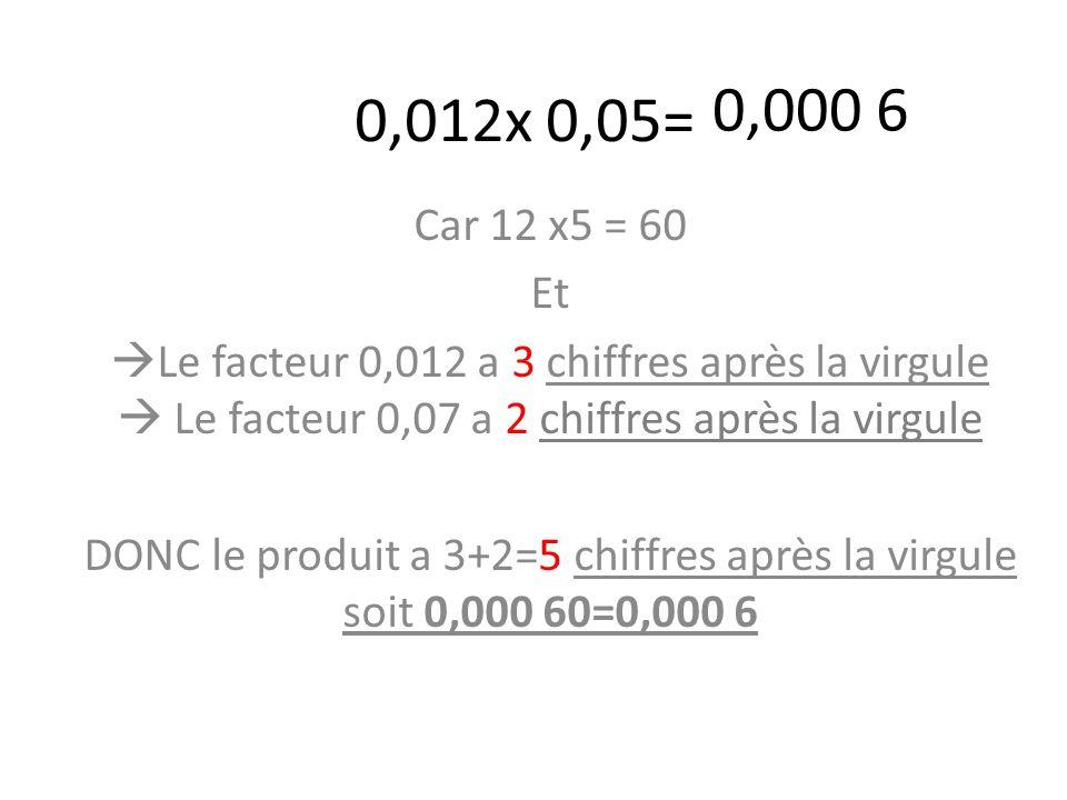 0,012x 0,05= Car 12 x5 = 60 Et  Le facteur 0,012 a 3 chiffres après la virgule  Le facteur 0,07 a 2 chiffres après la virgule DONC le produit a 3+2=5 chiffres après la virgule soit 0,000 60=0,000 6 0,000 6