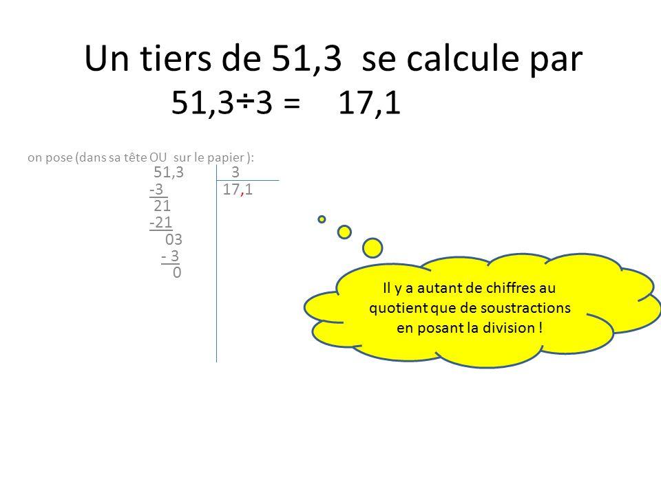 Un tiers de 51,3 se calcule par on pose (dans sa tête OU sur le papier ): 51,3 3 -3 17,1 21 -21 03 - 3 0 51,3÷3 =17,1 Il y a autant de chiffres au quotient que de soustractions en posant la division !