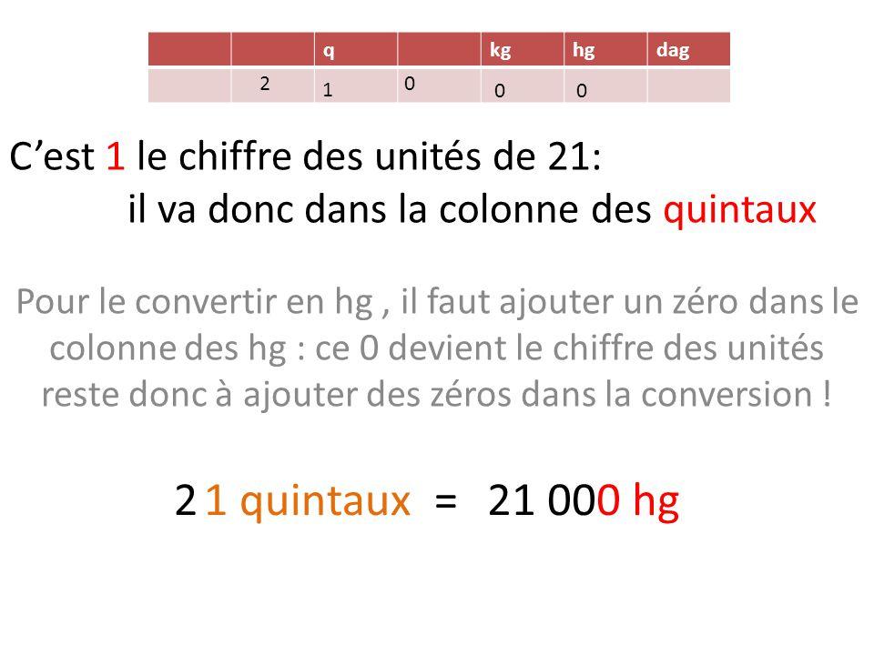 C'est 1 le chiffre des unités de 21: il va donc dans la colonne des quintaux Pour le convertir en hg, il faut ajouter un zéro dans le colonne des hg : ce 0 devient le chiffre des unités reste donc à ajouter des zéros dans la conversion .
