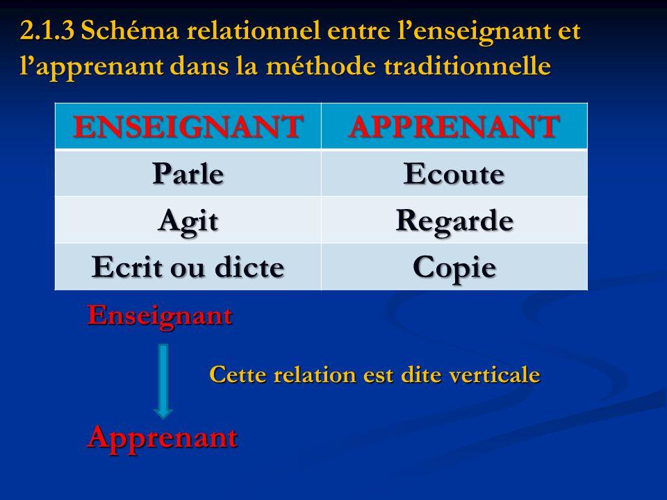 2.1.3 Schéma relationnel entre l'enseignant et l'apprenant dans la méthode traditionnelle Enseignant Cette relation est dite verticale Apprenant ENSEIGNANTAPPRENANT ParleEcoute AgitRegarde Ecrit ou dicte Copie
