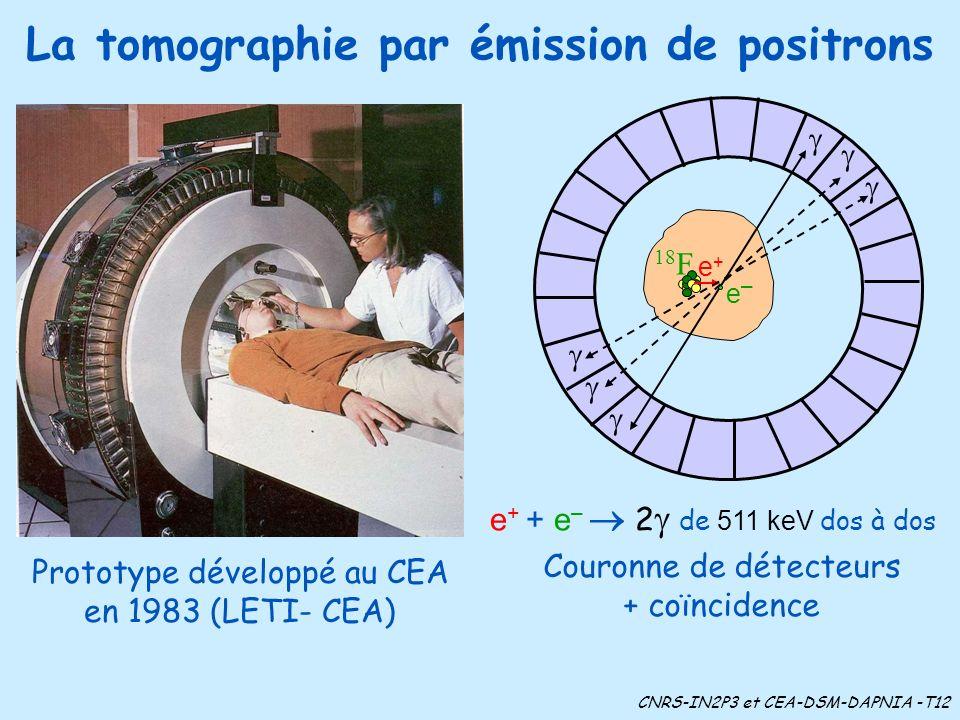 18 F e+e+ La tomographie par émission de positrons Prototype développé au CEA en 1983 (LETI- CEA) e–e– e + + e – 2 de 511 keV dos à dos Couronne de dé