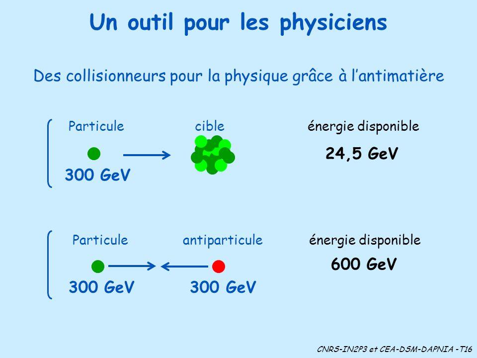 Un outil pour les physiciens Des collisionneurs pour la physique grâce à lantimatière CNRS-IN2P3 et CEA-DSM-DAPNIA -T16 Particule cible énergie dispon