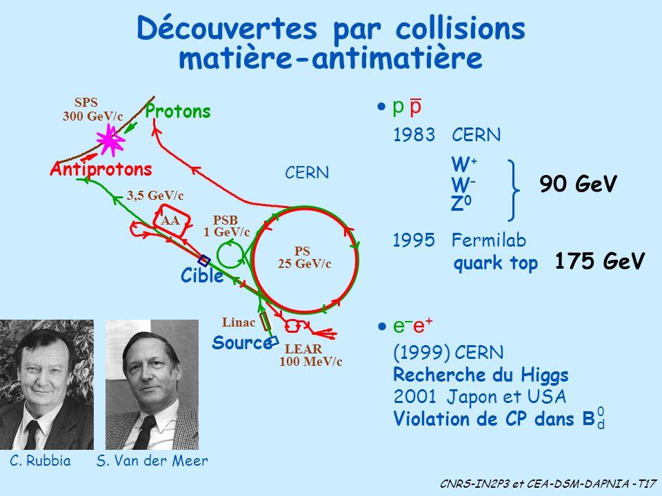 Découvertes par collisions matière-antimatière CERN Linac AA Cible Source Protons Antiprotons PSB 1 GeV/c PS 25 GeV/c SPS 300 GeV/c LEAR 100 MeV/c 3,5