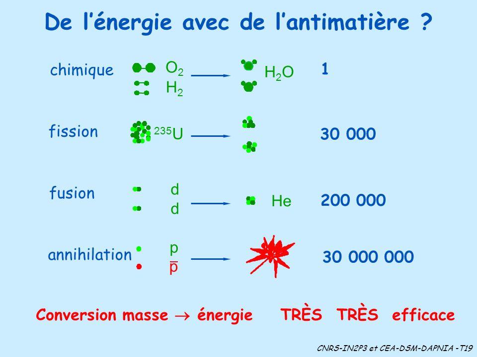 De lénergie avec de lantimatière ? Conversion masse énergie TRÈS TRÈS efficace 30 000 000 p annihilation 200 000 He d d fusion O2O2 H2H2 H2OH2O chimiq