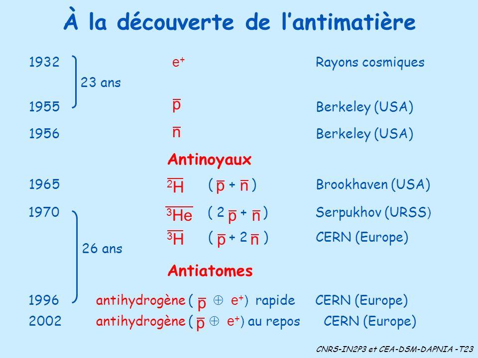 À la découverte de lantimatière 1932 e + Rayons cosmiques Antinoyaux 26 ans Antiatomes CNRS-IN2P3 et CEA-DSM-DAPNIA -T23 2002 antihydrogène ( e + ) au repos CERN (Europe) p 1996 antihydrogène ( e + ) rapideCERN (Europe) p 23 ans 1955Berkeley (USA) p 1956Berkeley (USA) n 1965 ( + ) Brookhaven (USA) pn 2H2H ( + 2 ) CERN (Europe) pn 3H3H 1970 ( 2 + )Serpukhov (URSS ) pn 3 He