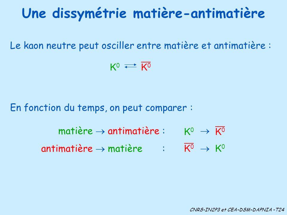 Une dissymétrie matière-antimatière Le kaon neutre peut osciller entre matière et antimatière : En fonction du temps, on peut comparer : matière antimatière : antimatière matière : CNRS-IN2P3 et CEA-DSM-DAPNIA -T24 K0K0 K0K0 K0K0 K0K0 K0K0 K0K0