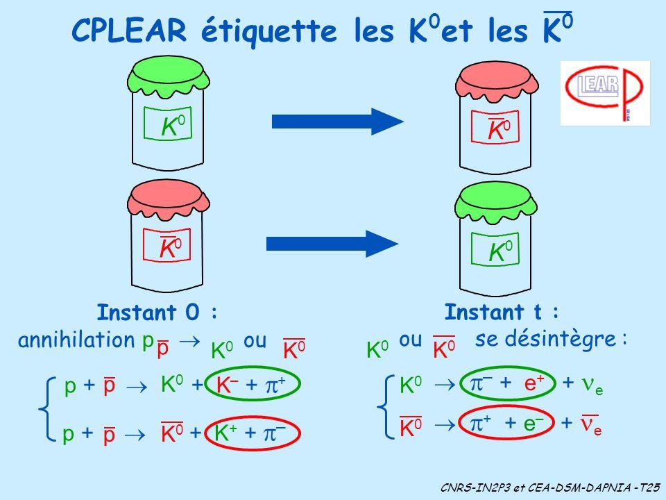 CPLEAR étiquette les K et les K 0 K K 0 CNRS-IN2P3 et CEA-DSM-DAPNIA -T25 K0K0 p p + + K – + + p + + K + + – pK0K0 Instant 0 : annihilation p ou p K0K0 K0K0 00 Instant t : ou se désintègre : K0K0 K0K0 K 0 0 K + + e – + e K0K0 – + e + + e K0K0
