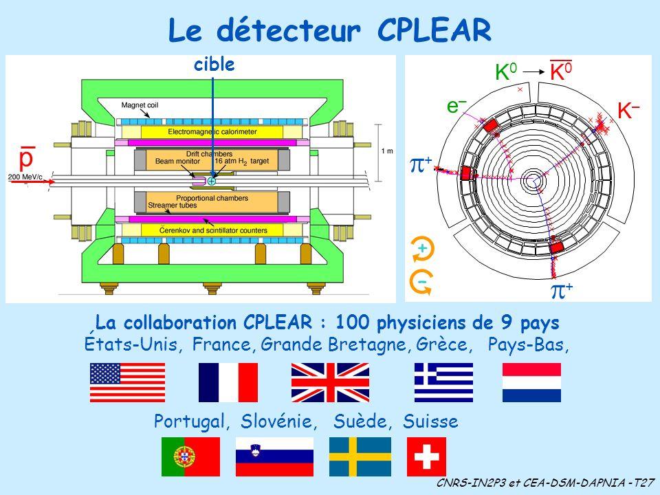 Le détecteur CPLEAR + + K–K– e–e– + – cible La collaboration CPLEAR : 100 physiciens de 9 pays Portugal, Slovénie, Suède, Suisse États-Unis, France, Grande Bretagne, Grèce, Pays-Bas, CNRS-IN2P3 et CEA-DSM-DAPNIA -T27 p K0K0 K0K0