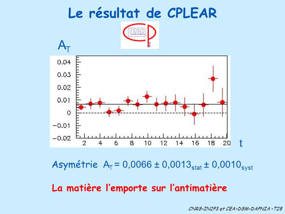 Le résultat de CPLEAR La matière lemporte sur lantimatière CNRS-IN2P3 et CEA-DSM-DAPNIA -T28 t ATAT Asymétrie A T = 0,0066 ± 0,0013 stat ± 0,0010 syst