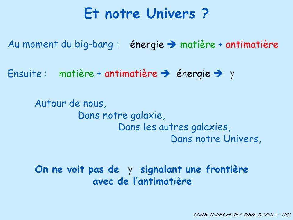 Et notre Univers ? matière + antimatière énergie Autour de nous, Dans notre galaxie, Dans les autres galaxies, Dans notre Univers, On ne voit pas de s
