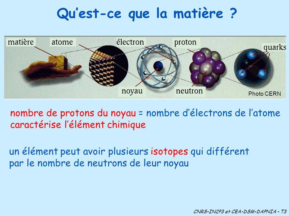 Quest-ce que la matière ? Photo CERN nombre de protons du noyau = nombre délectrons de latome caractérise lélément chimique un élément peut avoir plus