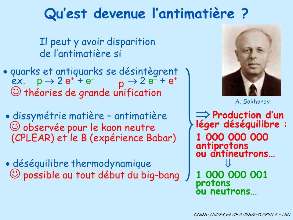 Quest devenue lantimatière ? Production dun léger déséquilibre : 1 000 000 000 antiprotons ou antineutrons… 1 000 000 001 protons ou neutrons… déséqui