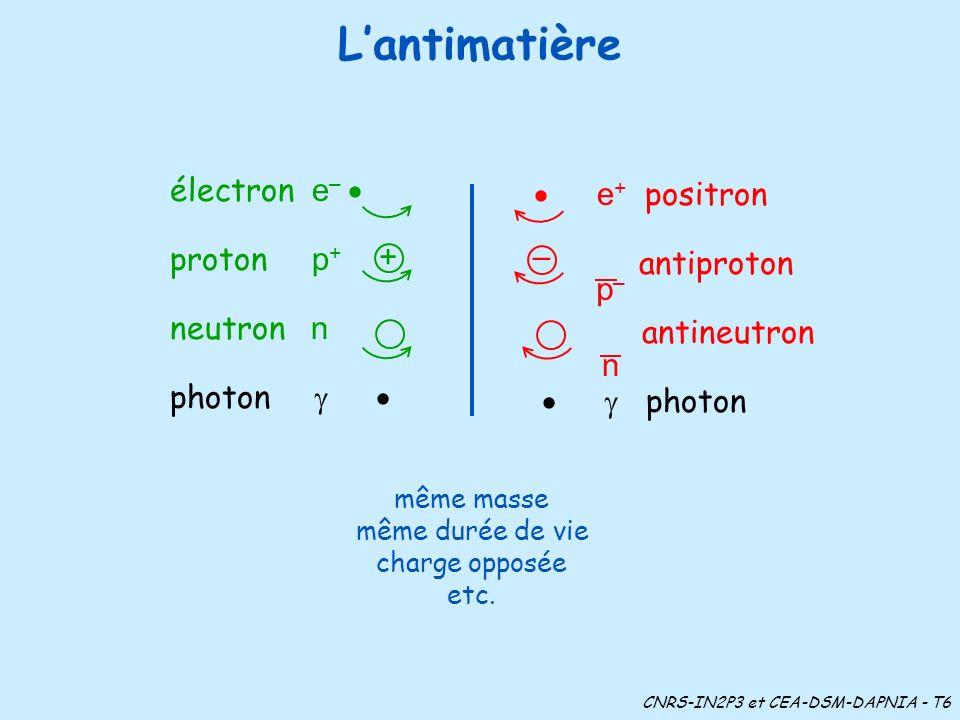 Lantimatière même masse même durée de vie charge opposée etc. CNRS-IN2P3 et CEA-DSM-DAPNIA - T6 électron e – proton p + neutron n photon + – e + posit
