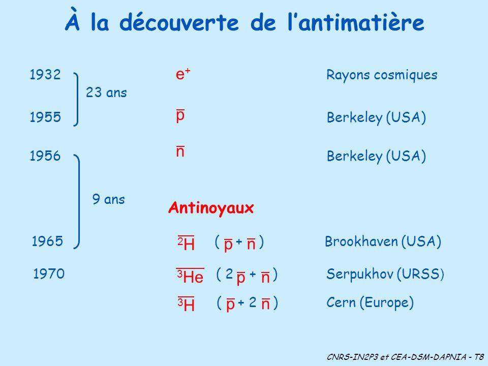 À la découverte de lantimatière 1932 e + Rayons cosmiques 23 ans 1955 Berkeley (USA) 1956 Berkeley (USA) CNRS-IN2P3 et CEA-DSM-DAPNIA - T8 Antinoyaux 9 ans p n 1965 ( + )Brookhaven (USA) np 2H2H 1970 ( 2 + )Serpukhov (URSS ) np 3 He ( + 2 ) Cern (Europe) np 3H3H