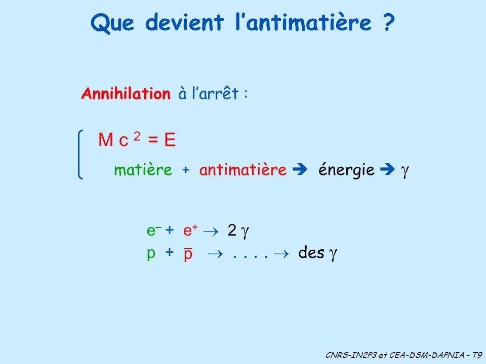 Que devient lantimatière ? Annihilation M c 2 = E à larrêt : matière + antimatière énergie CNRS-IN2P3 et CEA-DSM-DAPNIA - T9 e – + e + 2 p +.... des p