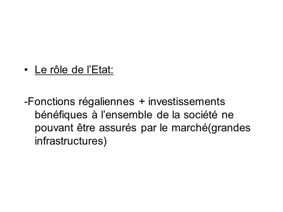 Le rôle de lEtat: -Fonctions régaliennes + investissements bénéfiques à lensemble de la société ne pouvant être assurés par le marché(grandes infrastr