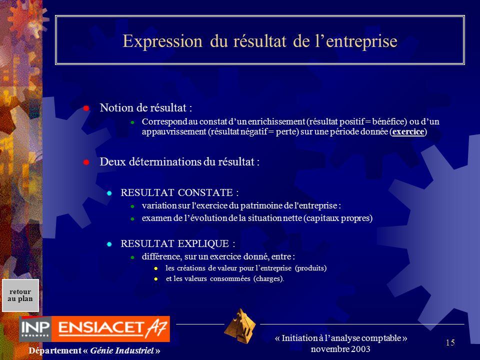 Département « Génie Industriel » « Initiation à lanalyse comptable » novembre 2003 retour au plan 15 Expression du résultat de lentreprise Notion de r