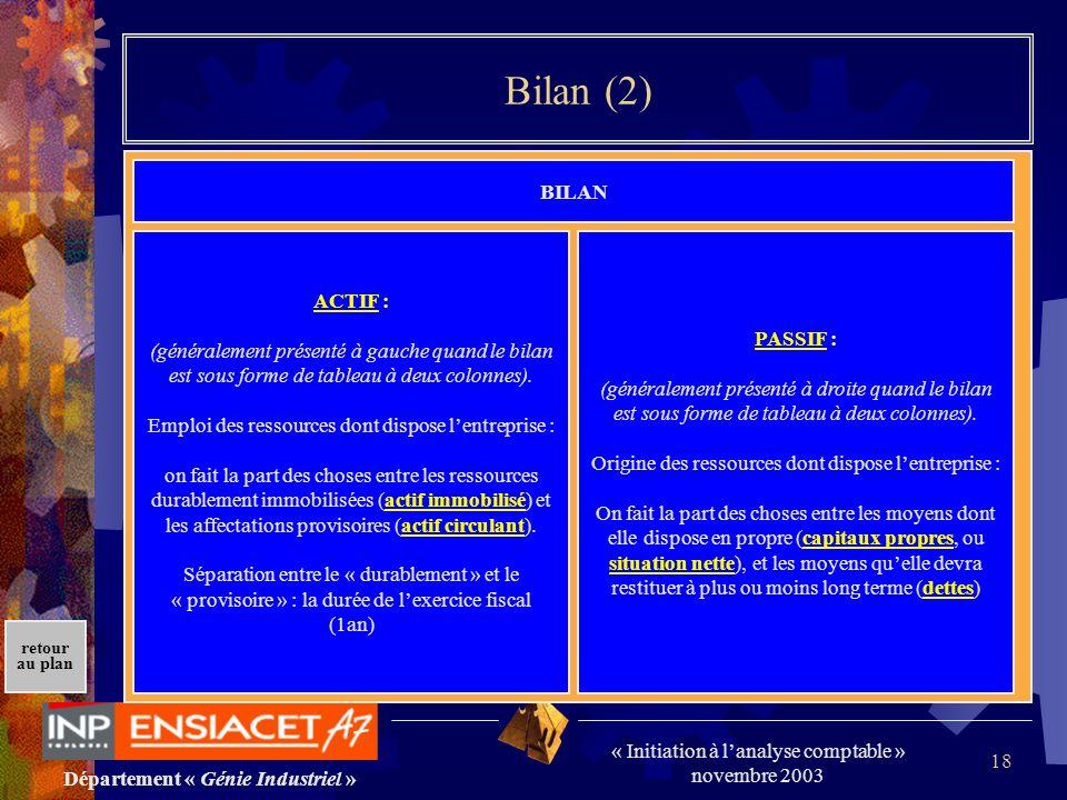 Département « Génie Industriel » « Initiation à lanalyse comptable » novembre 2003 retour au plan 18 Bilan (2) BILAN ACTIF : (généralement présenté à