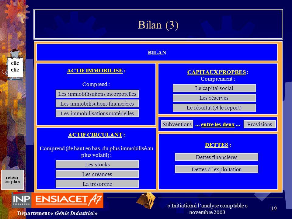 Département « Génie Industriel » « Initiation à lanalyse comptable » novembre 2003 retour au plan 19 Bilan (3) BILAN ACTIF IMMOBILISE : Comprend : ACT