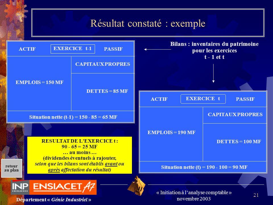 Département « Génie Industriel » « Initiation à lanalyse comptable » novembre 2003 retour au plan 21 EXERCICE t-1 ACTIFPASSIF CAPITAUX PROPRES DETTES