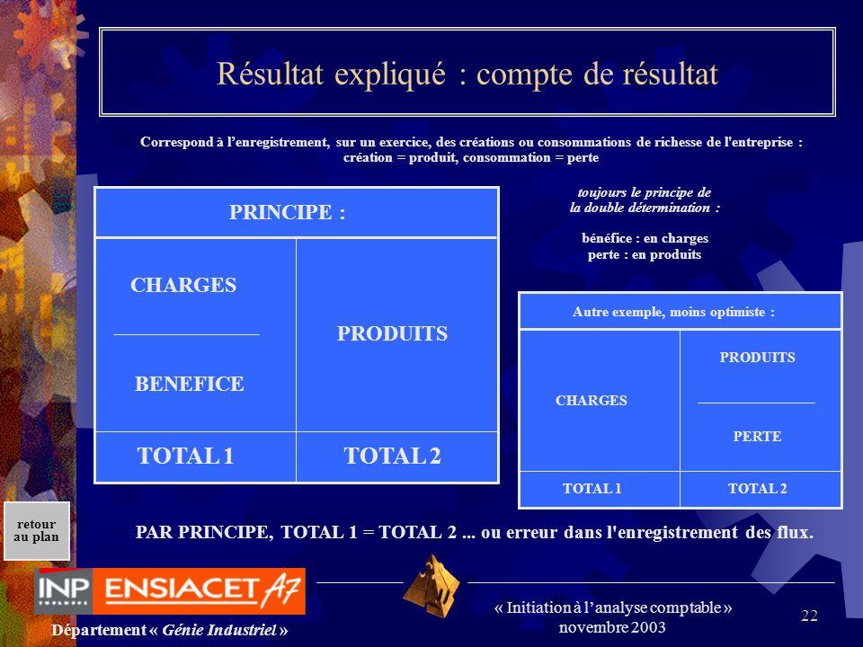 Département « Génie Industriel » « Initiation à lanalyse comptable » novembre 2003 retour au plan 22 PRINCIPE : CHARGES PRODUITS BENEFICE TOTAL 1TOTAL