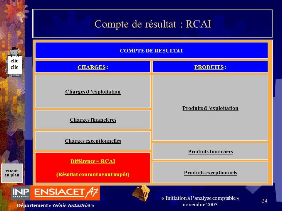 Département « Génie Industriel » « Initiation à lanalyse comptable » novembre 2003 retour au plan 24 Compte de résultat : RCAI COMPTE DE RESULTAT Char