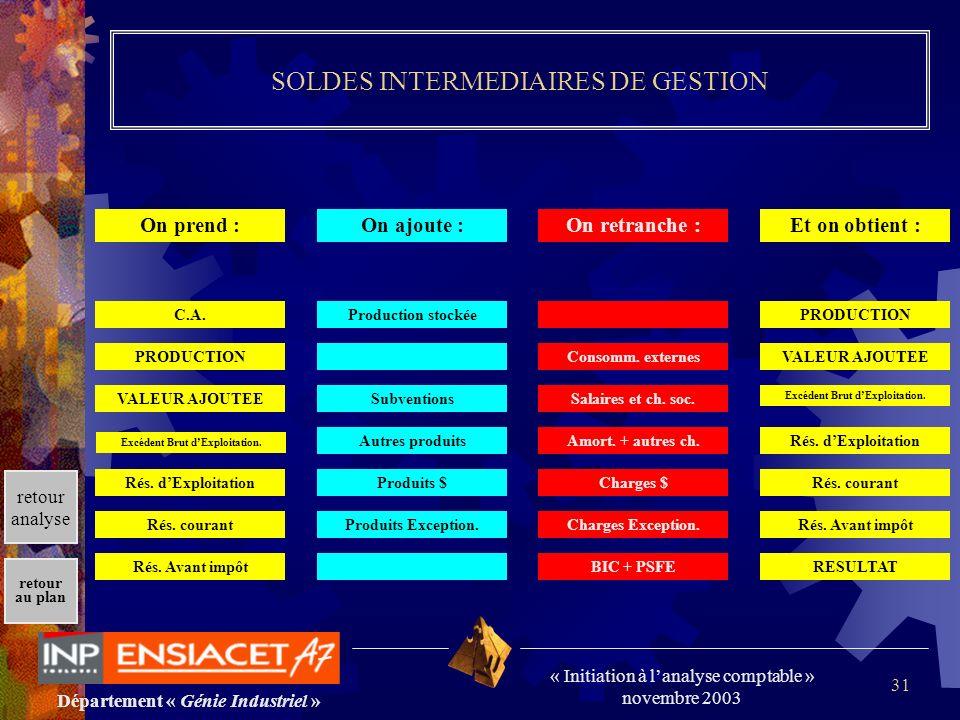 Département « Génie Industriel » « Initiation à lanalyse comptable » novembre 2003 retour au plan 31 SOLDES INTERMEDIAIRES DE GESTION On prend :On ajo