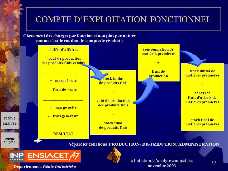 Département « Génie Industriel » « Initiation à lanalyse comptable » novembre 2003 retour au plan 32 COMPTE DEXPLOITATION FONCTIONNEL Classement des c