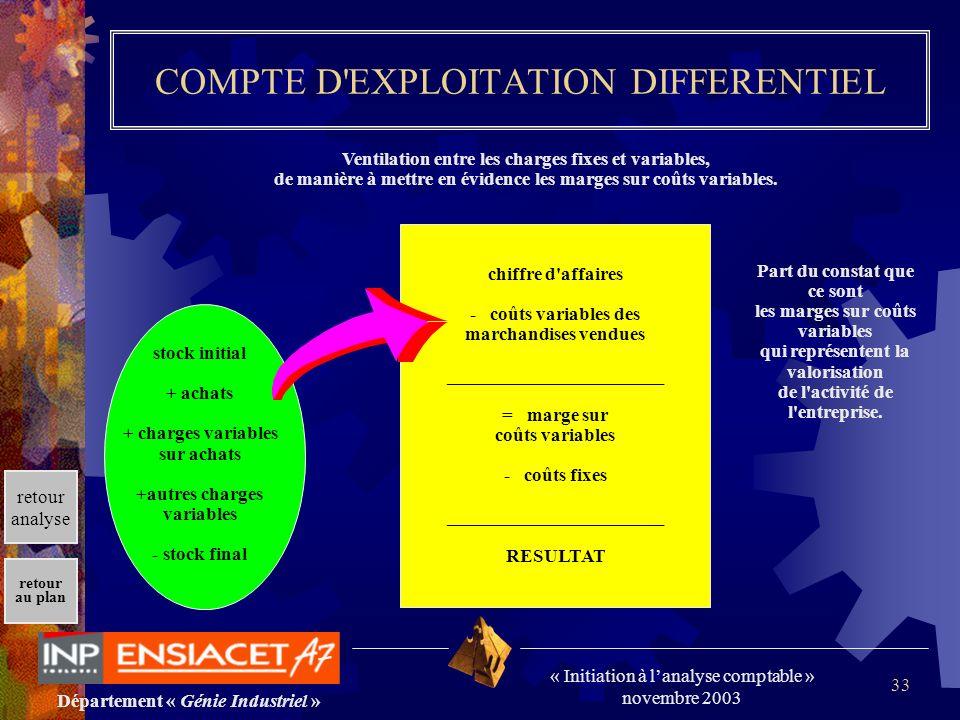 Département « Génie Industriel » « Initiation à lanalyse comptable » novembre 2003 retour au plan 33 COMPTE D'EXPLOITATION DIFFERENTIEL Ventilation en