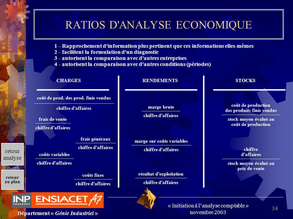Département « Génie Industriel » « Initiation à lanalyse comptable » novembre 2003 retour au plan 34 RATIOS D'ANALYSE ECONOMIQUE 1 - Rapprochement d'i