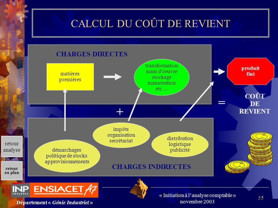 Département « Génie Industriel » « Initiation à lanalyse comptable » novembre 2003 retour au plan 35 CALCUL DU COÛT DE REVIENT produit fini distributi