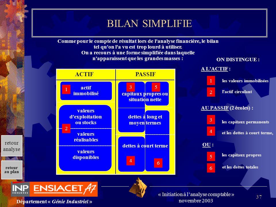 Département « Génie Industriel » « Initiation à lanalyse comptable » novembre 2003 retour au plan 37 BILAN SIMPLIFIE Comme pour le compte de résultat