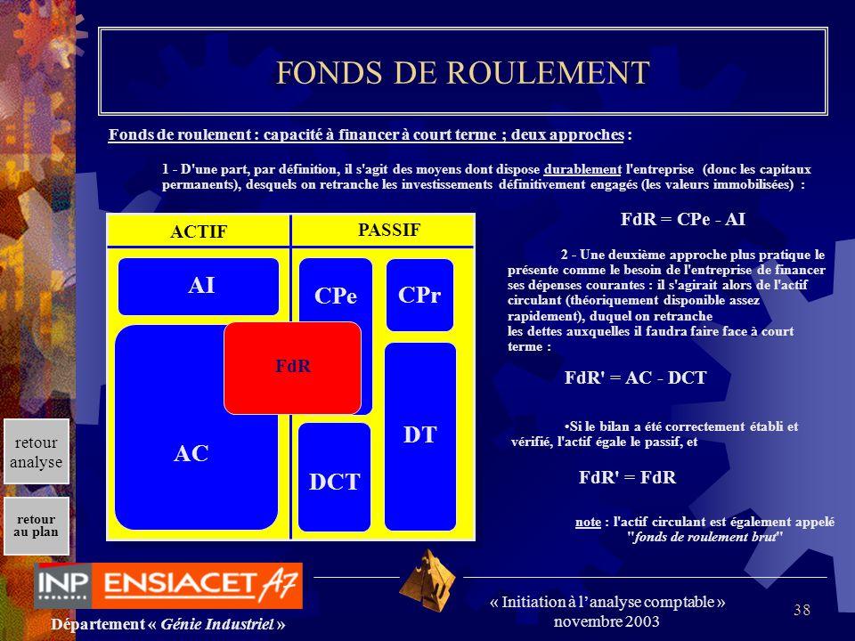 Département « Génie Industriel » « Initiation à lanalyse comptable » novembre 2003 retour au plan 38 FONDS DE ROULEMENT Fonds de roulement : capacité