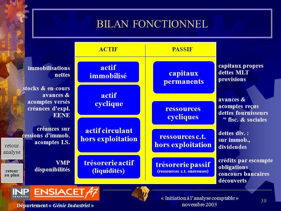 Département « Génie Industriel » « Initiation à lanalyse comptable » novembre 2003 retour au plan 39 BILAN FONCTIONNEL immobilisations nettes stocks &