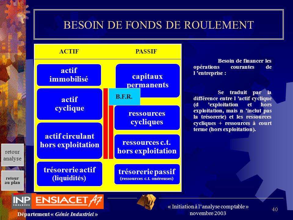 Département « Génie Industriel » « Initiation à lanalyse comptable » novembre 2003 retour au plan 40 BESOIN DE FONDS DE ROULEMENT Besoin de financer l