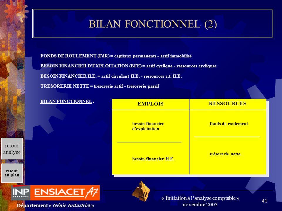 Département « Génie Industriel » « Initiation à lanalyse comptable » novembre 2003 retour au plan 41 BILAN FONCTIONNEL (2) FONDS DE ROULEMENT (FdR) =