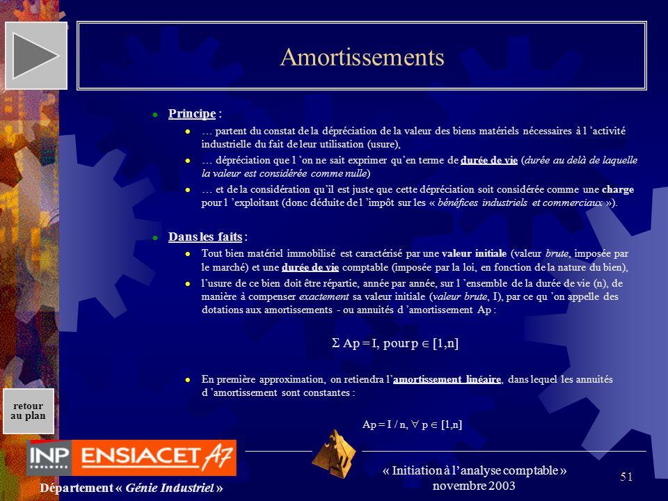 Département « Génie Industriel » « Initiation à lanalyse comptable » novembre 2003 retour au plan 51 Amortissements Principe : … partent du constat de