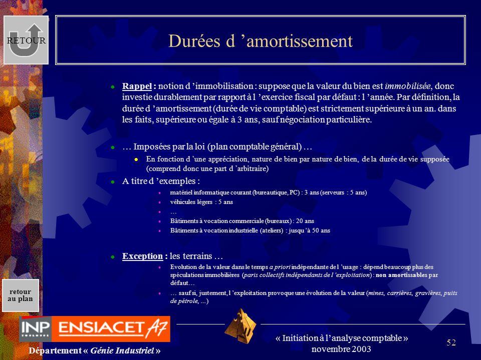 Département « Génie Industriel » « Initiation à lanalyse comptable » novembre 2003 retour au plan 52 Durées d amortissement Rappel : notion d immobili